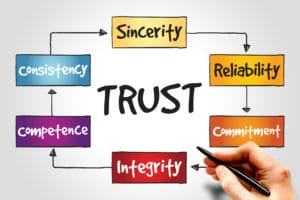 Picture of word TRUST and trust process